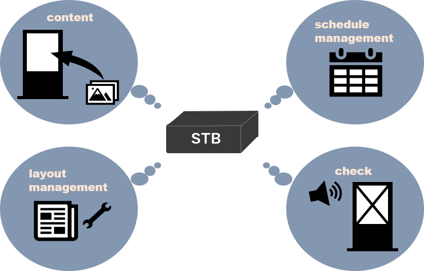 デジタルサイネージ用STBの機能イメージ