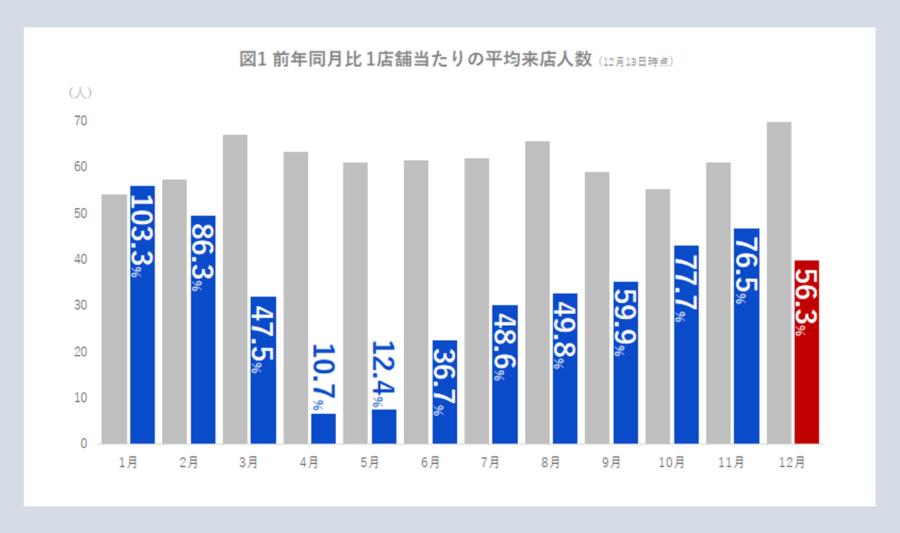 前年同月比1店舗当たりの平均来店人数グラフ