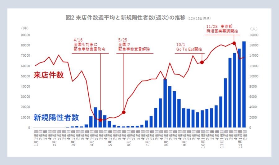 来店件数週平均と新規陽性者数の推移グラフ