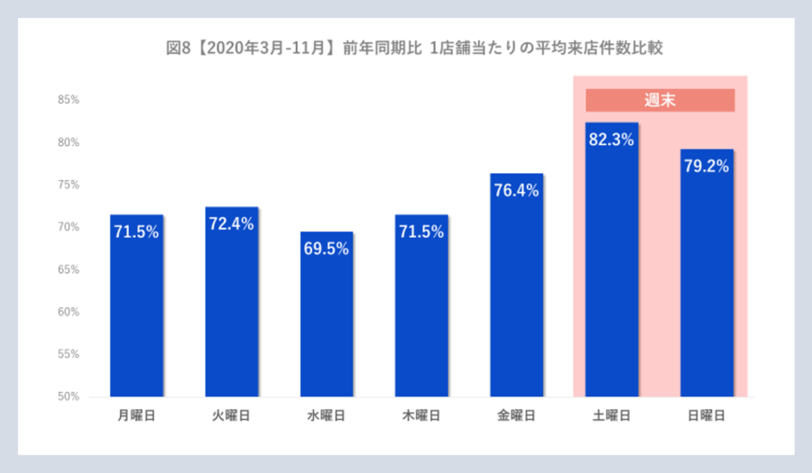 前年同期比 1店舗当たりの平均来店件数比較