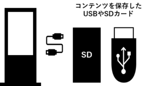 スタンドアロン型デジタルサイネージ