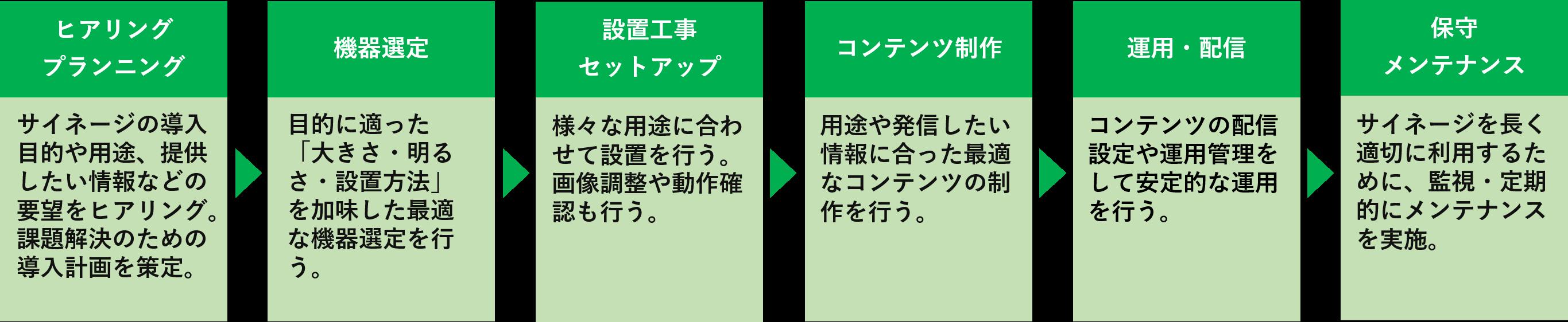 デジタルサイネージ導入の流れイメージ